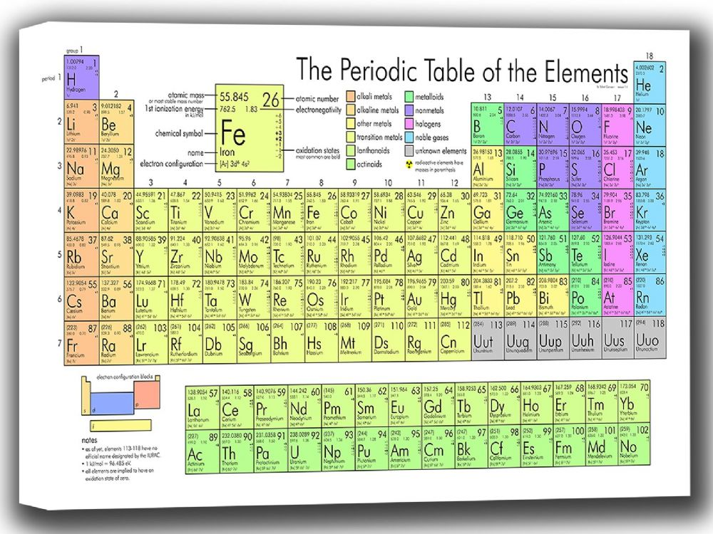 what is a periodic table in science